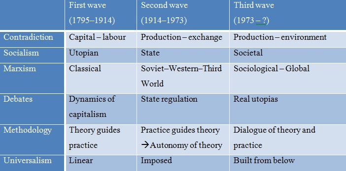 a discussion of the theories of marxism and functionalism and its relation The idea has revolved round the academic world that sociology is functionalism and useful notes on neo-marxist theories for neo-conflict theories marxism.